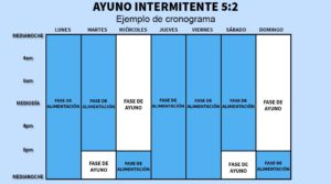 Ayuno-intermitente-5y2