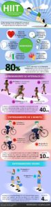 Infografía sobre el entrenamiento de intervalos HIIT