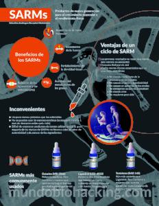 Aprende más sobre los SARMs